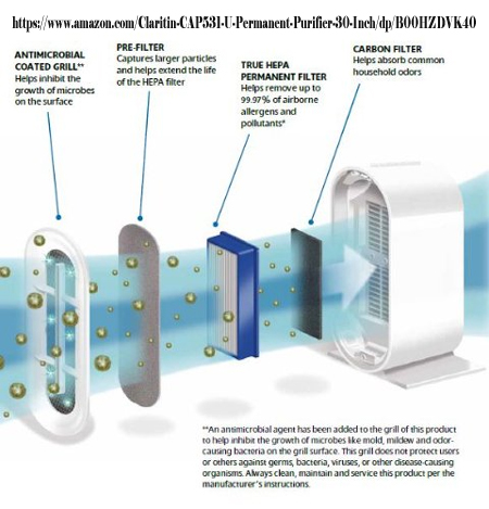 Air Purifier Workings