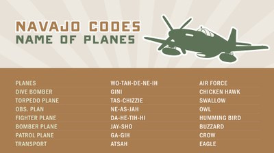 Navajo Codes for Names of Planes