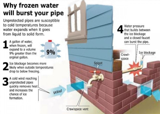 Why Frozen Water Will Burst Your Pipe