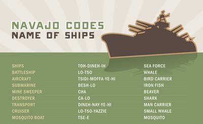 Navajo Codes for Names of Ships